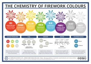 Minerals in Fireworks | ShowMe Rockhounds Kansas City