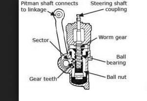 8 Komponen Transmisi Otomatis Mobil dan Fungsinya