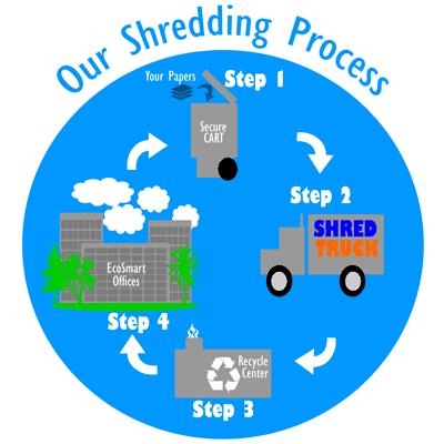free document shredding events in orange county ca 2016