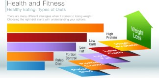 Diet Tips that Work