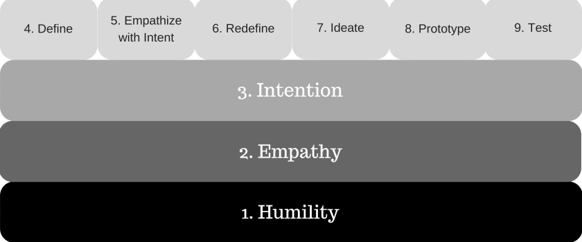 Shrutin Shetty - The 9 Step Design Thinking Process