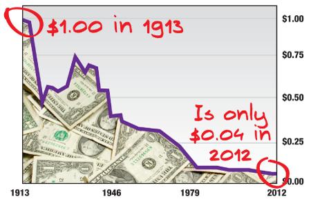 shrinking-dollar