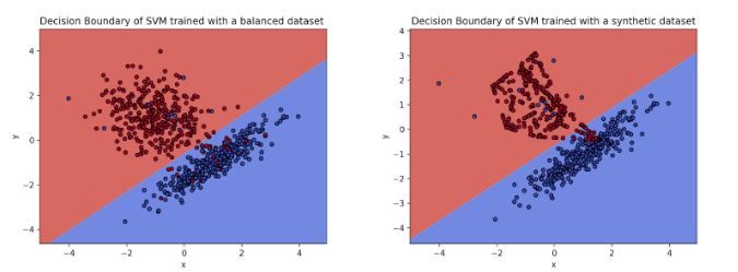Comparison of balanced model and smote'd model hyperplanes