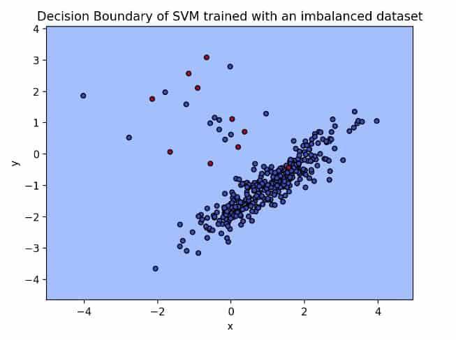 decision boundary of SVM