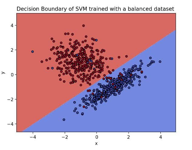 Decision boundary of SVM with balanced dataset