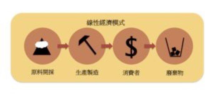 線性經濟模式以單向的流程運作,製造了大量廢棄物。製圖/張小滿