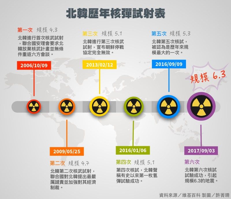 2. 北韓歷年核彈試射表