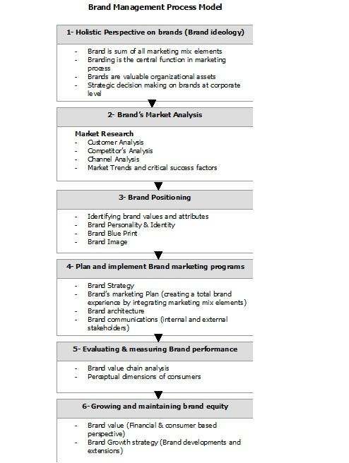 Pinterest Brand Management   Personal Value Statement Examples  Personal Value Statement Examples