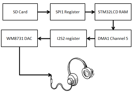 Audio Playback using I2S of Olimax LCD Board on WM8731