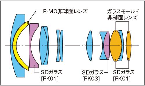 Tokina lens construction