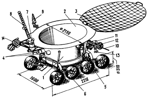 Scheme of Lunokhod-1