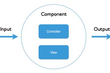 Angular-component