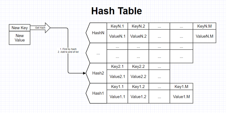 Hashtable