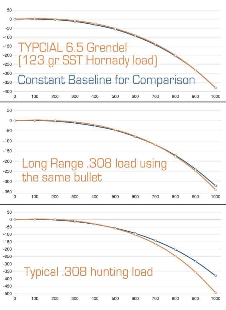308 Bullet Drop : bullet, Ballistics, Chart, Gallery