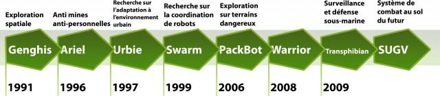 Chronologie du développement de la partie militaire et recherche de iRobot