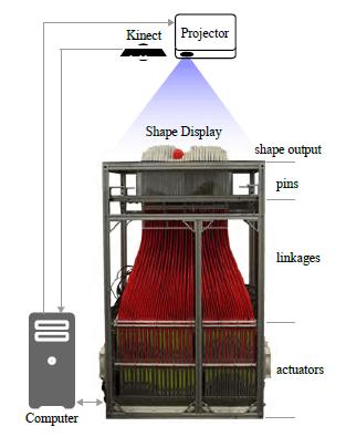 Structure de l'inForm.