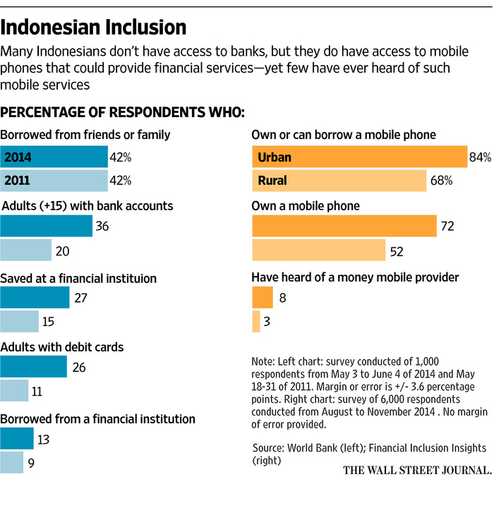 Mobile Banking Struggles To Gain Traction In Indonesia Wsj