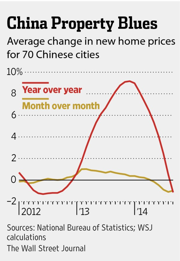 China Housing Prices Fall in September WSJ