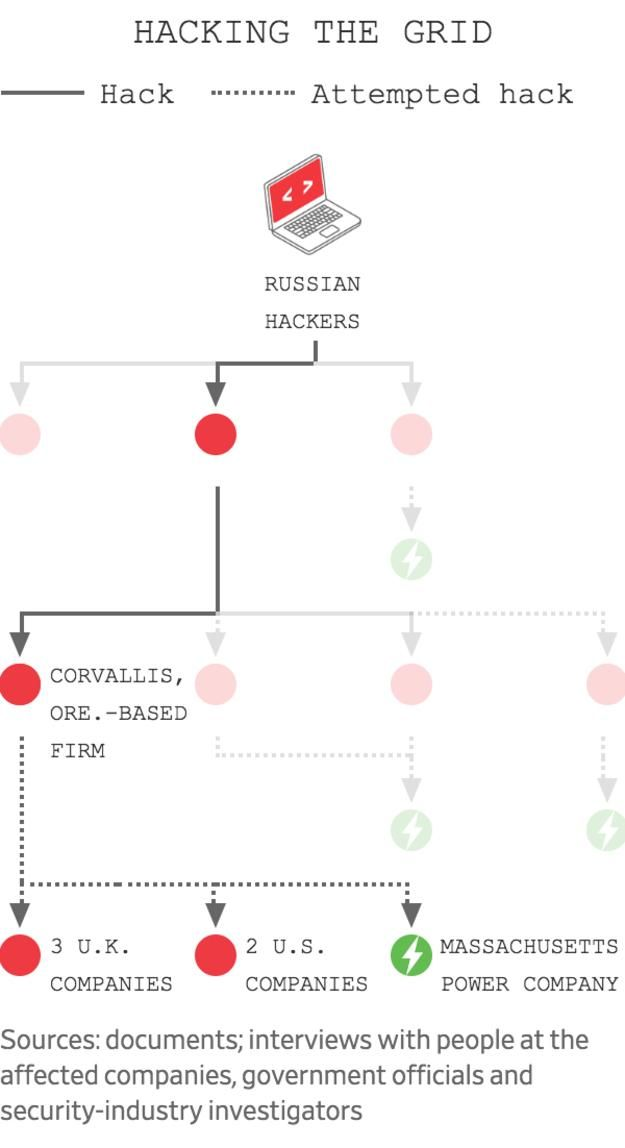 America's Electric Grid Has a Vulnerable Back Door—and Russia Walked Through It  America's Electric Grid Has a Vulnerable Back Door—and Russia Walked Through It B3 CW091 CORVAL 574RV 20190110113927