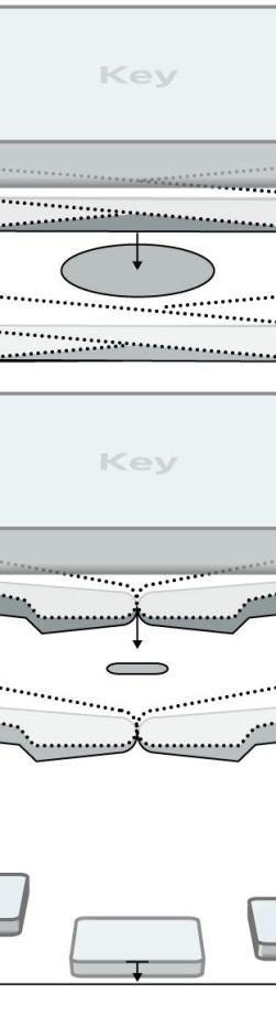 Apple's newest MacBook Pro returns to the 'scissor' keyboard mechanism, following complaints about the 'butterfly' mechanism found in MacBook Pro models since 2016.