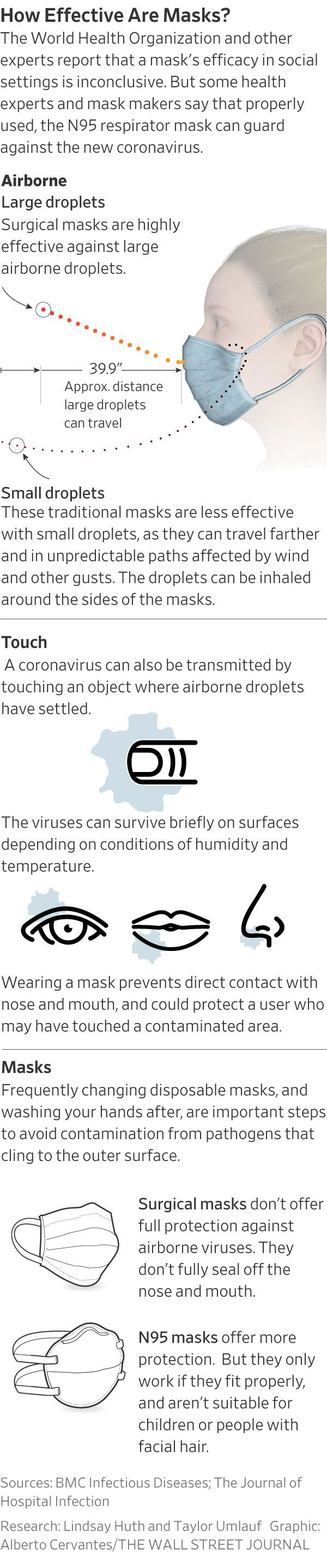 Coronavirus Symptoms and How to Protect Yourself: What We Know - WSJ