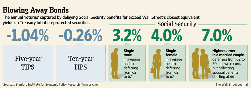 social security retirement