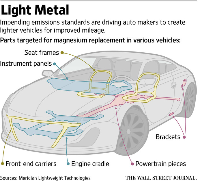 auto mobile front end diagram yamaha rd 350 wiring diagrams casting the future of lighter vehicles wsj