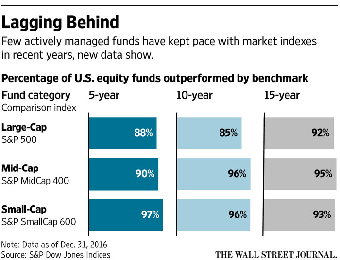 indexes beat stock pickers