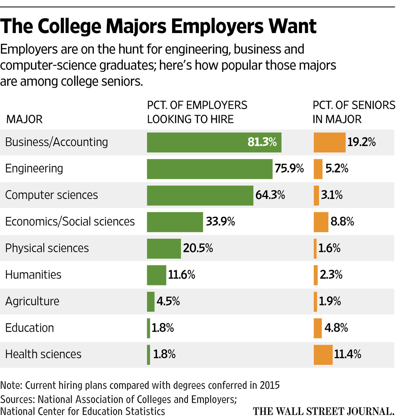 College seniors unprepared for real-world | Need College Help