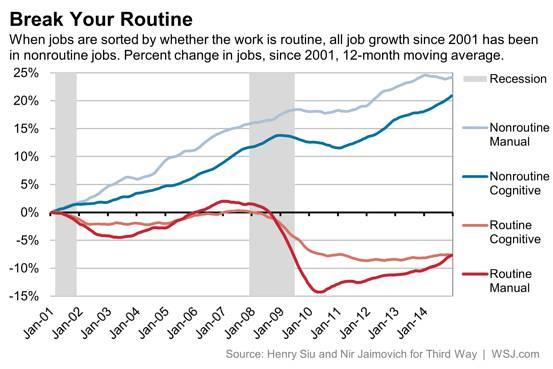 Auge de los trabajos no rutinarios y caída de los trabajos rutinarios (Fuente: wsj.net)