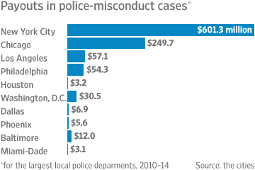 Cost Of Police Misconduct Cases Soars In Big US Cities WSJ