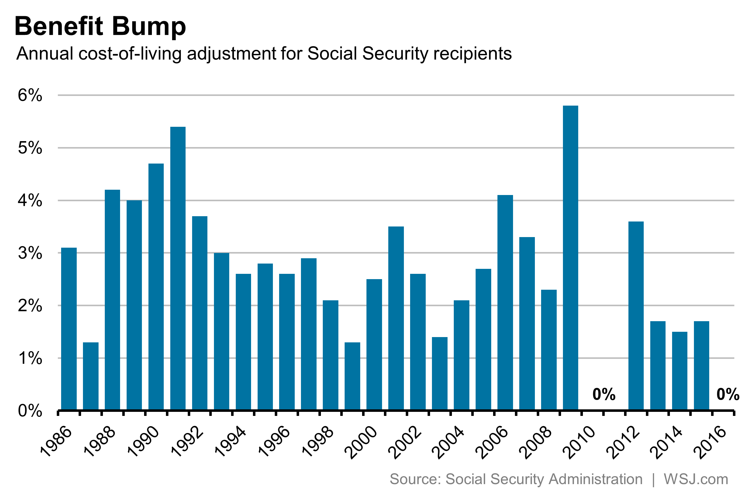 Why Social Security Checks Likely Won T See A Big Increase In Either