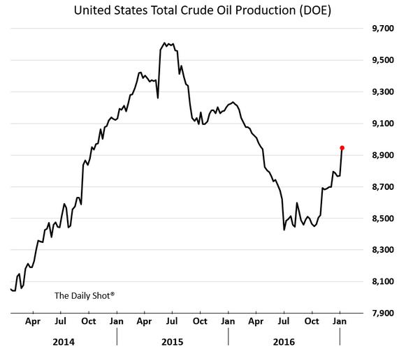 Die Rohöl-Produktion in den USA steigt im Januar stark an
