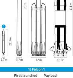 separately nasa is pursuing its own multibillion dollar mars rocket it is unknown how or even if mr musk s privately financed vehicles might mesh with  [ 600 x 2262 Pixel ]