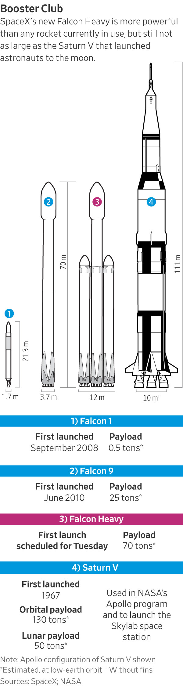 medium resolution of separately nasa is pursuing its own multibillion dollar mars rocket it is unknown how or even if mr musk s privately financed vehicles might mesh with