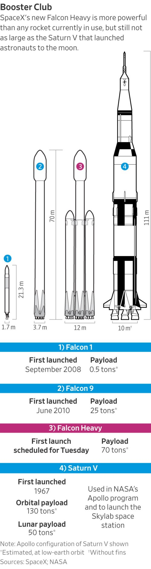 small resolution of separately nasa is pursuing its own multibillion dollar mars rocket it is unknown how or even if mr musk s privately financed vehicles might mesh with
