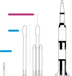 spacex s new falcon heavy is more powerful than any rocket currently in use but still not as large as the saturn v that launched astronauts to the moon  [ 1400 x 1738 Pixel ]