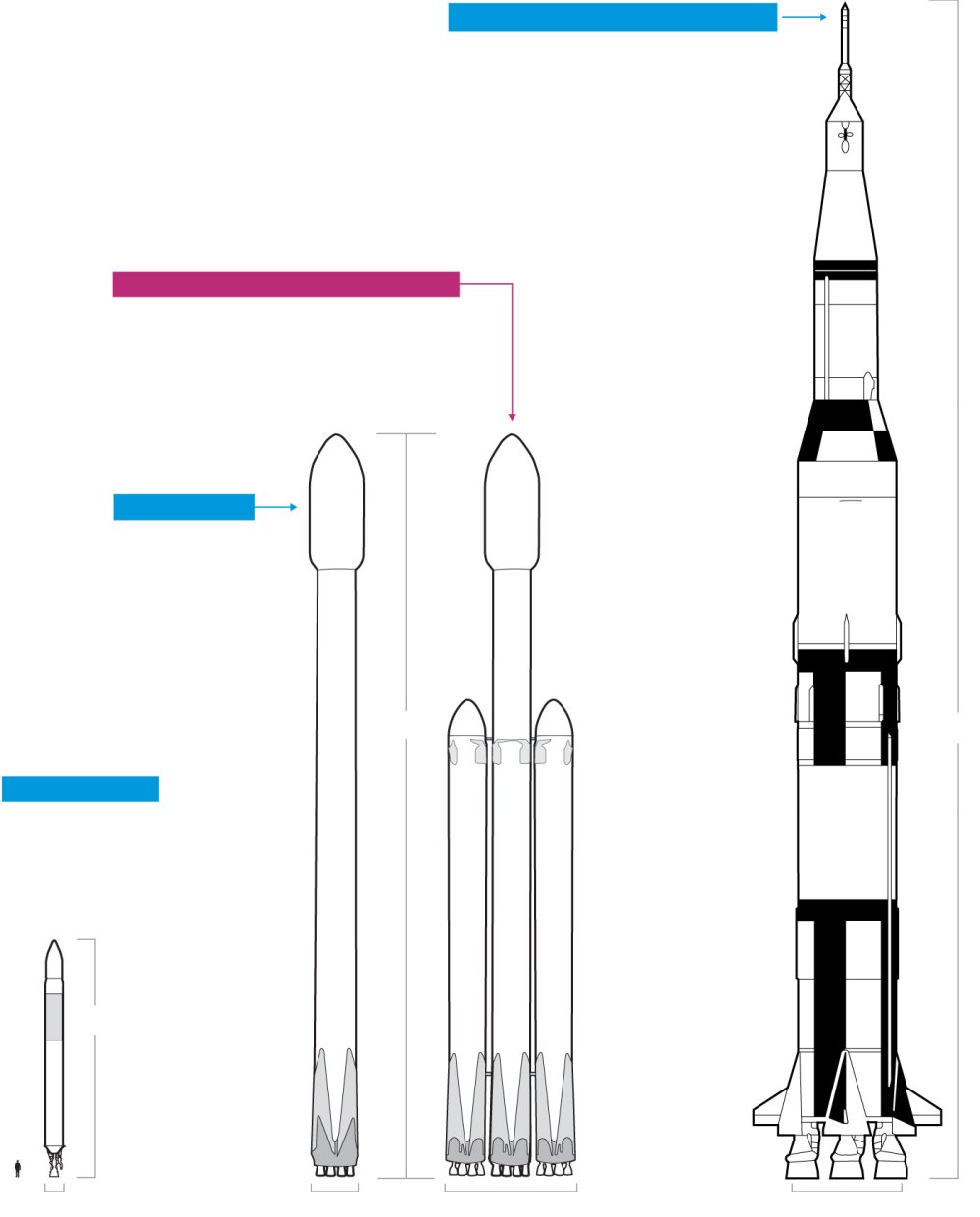medium resolution of spacex s new falcon heavy is more powerful than any rocket currently in use but still not as large as the saturn v that launched astronauts to the moon