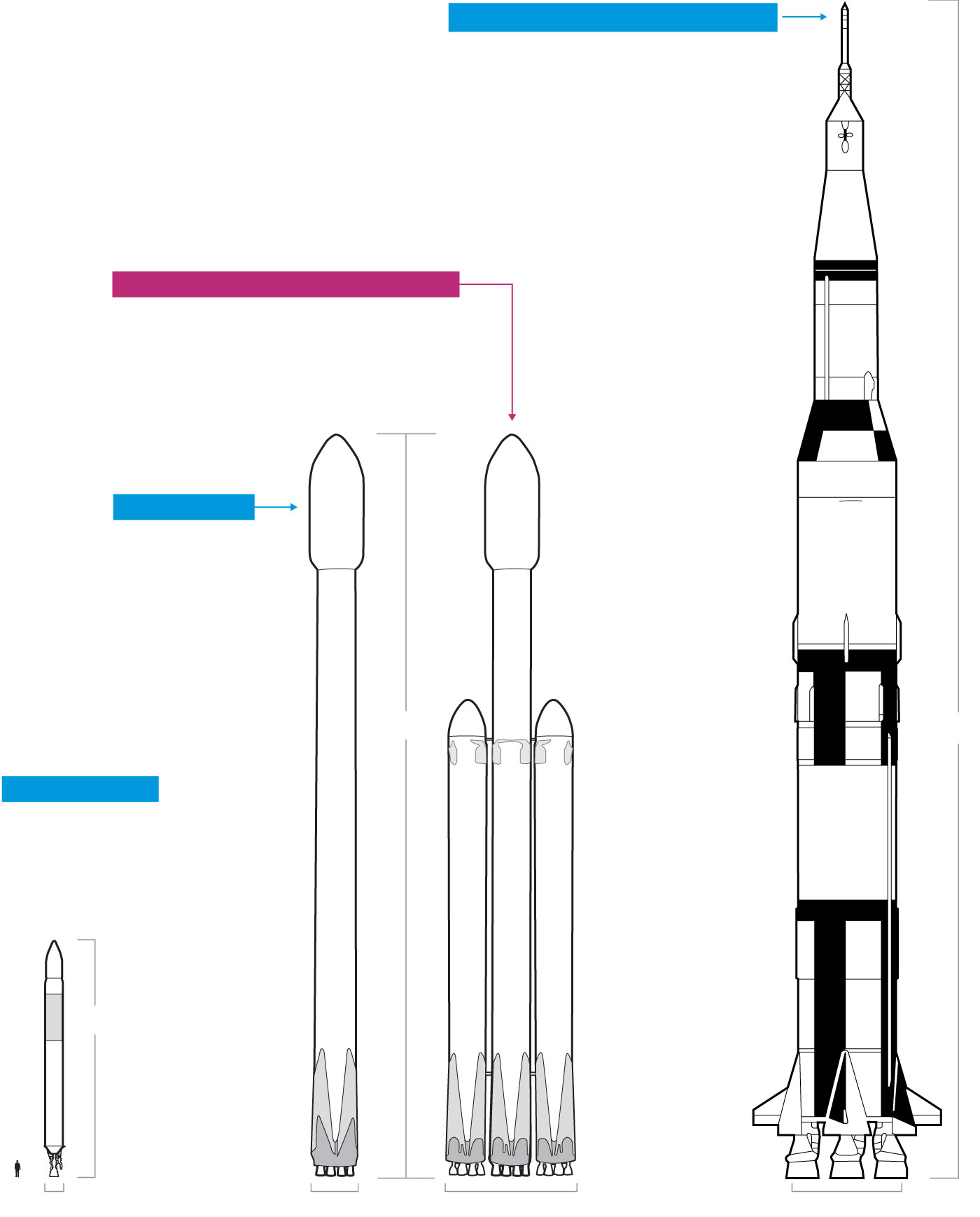 hight resolution of spacex s new falcon heavy is more powerful than any rocket currently in use but still not as large as the saturn v that launched astronauts to the moon