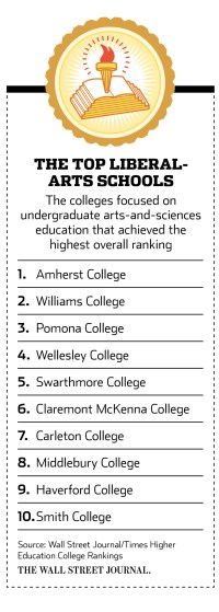 Northeast Rules in WSJ/THE Ranking of Liberal