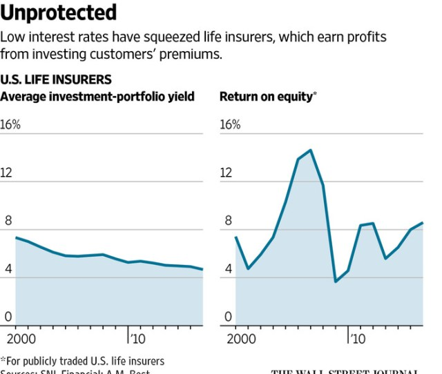 Low Rates Are Tormenting Insurers And Their Customers