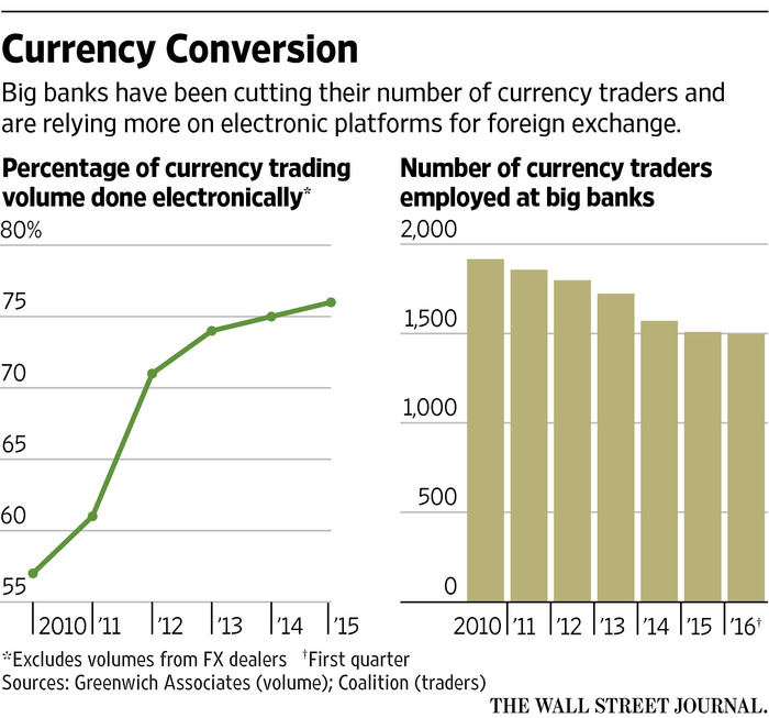 ForeignExchange Traders Staff Up for Brexit  WSJ