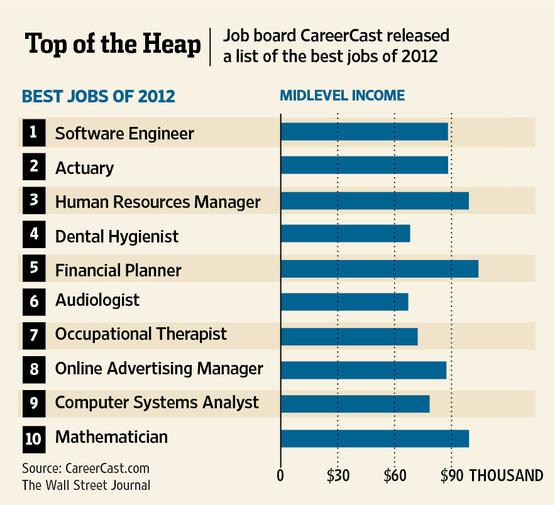 Best jobs for seniors over 60
