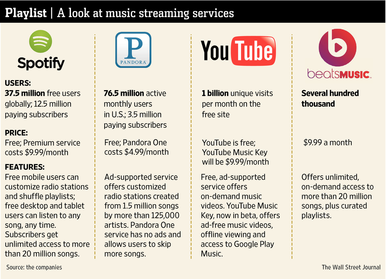 A look at music streaming service