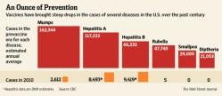 Vaccine Rates
