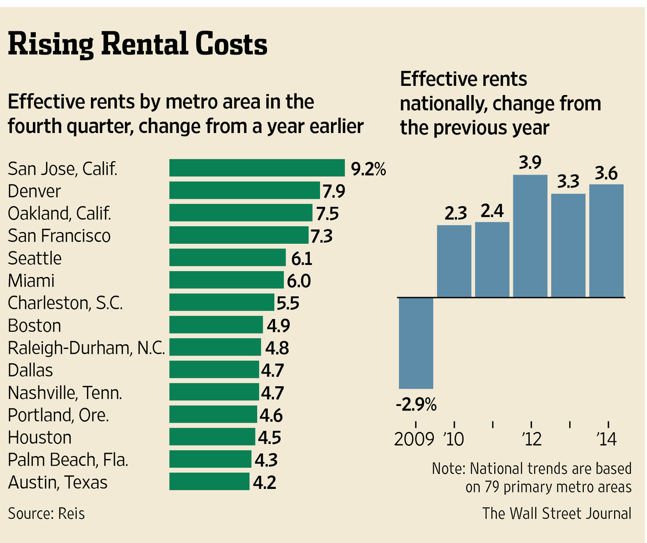 Cost Of Apartments: Rents Are Rising In Small Cities