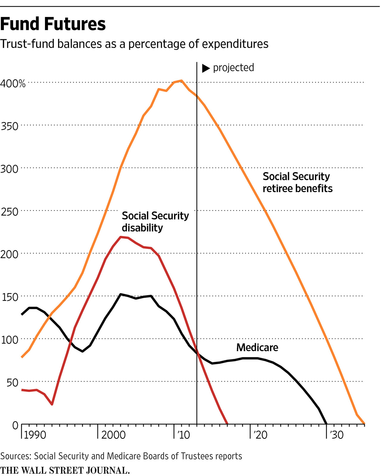 Growls: Growth of Social Security Benefits in 2 Charts