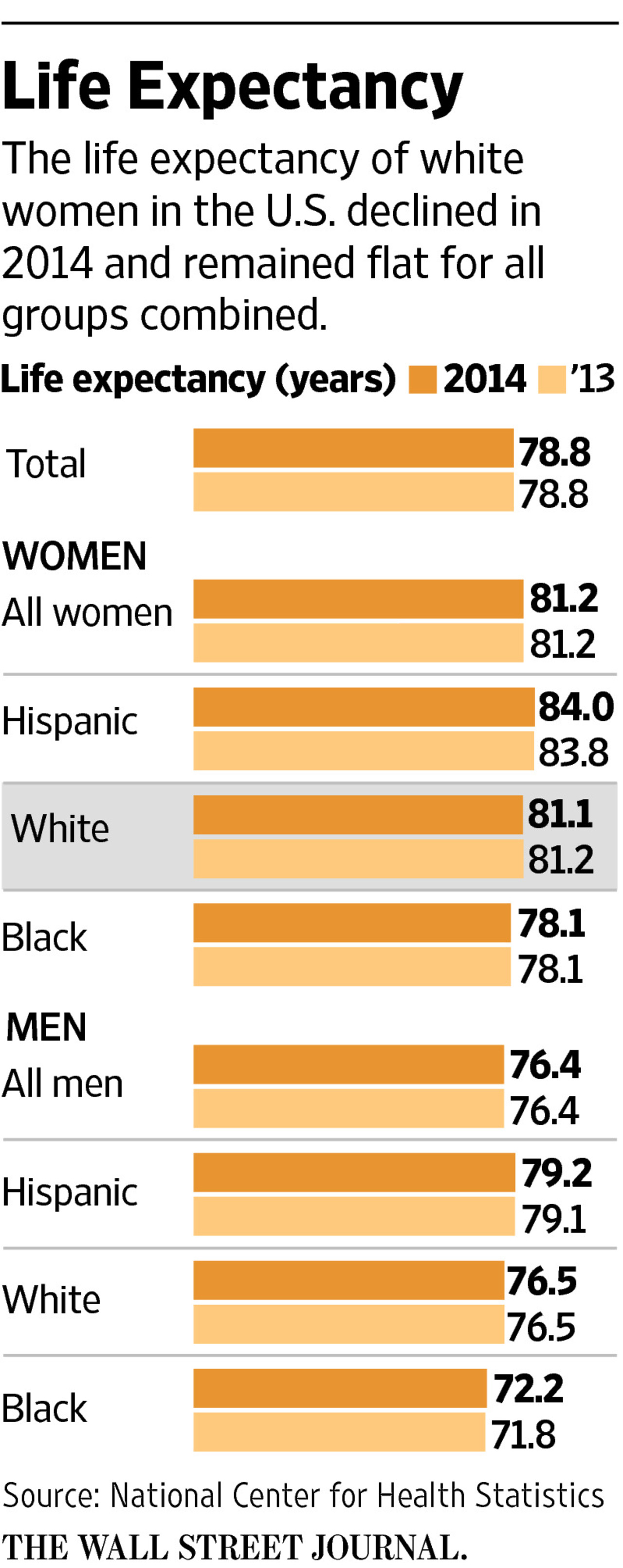 Female Life Expectancy Tables