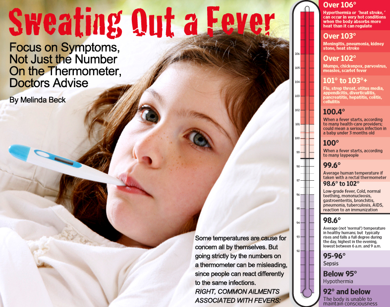 Sweating Out a Fever - WSJ
