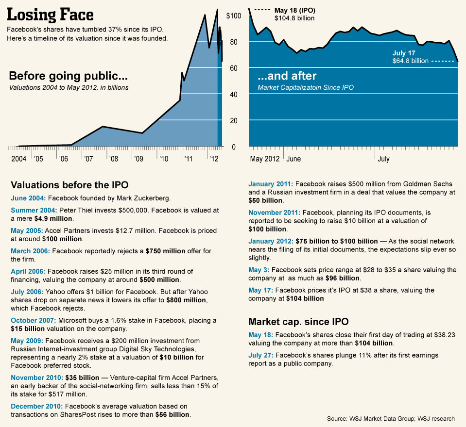 Nader Nazemi-FAcebook Chart-the life of Facebok-Zuckerberg